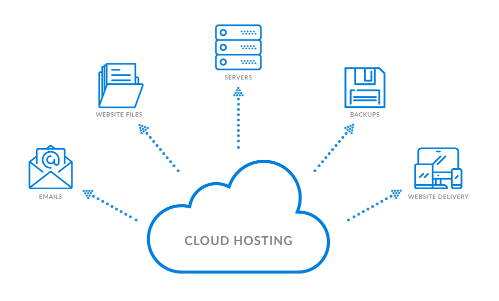 Web Hosting and Cloud Hosting Graphic of the different functions, Designed By Travis Chenoweth - Hosting Phoenix Arizona